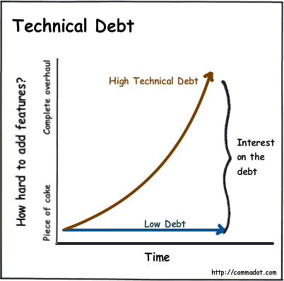Technical Debt and Why It's Terrible   Software Development Blog   Detroit  Labs